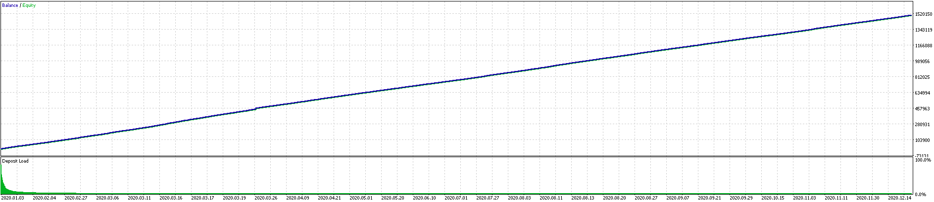 LazyBoy Ultimate Trading Graph